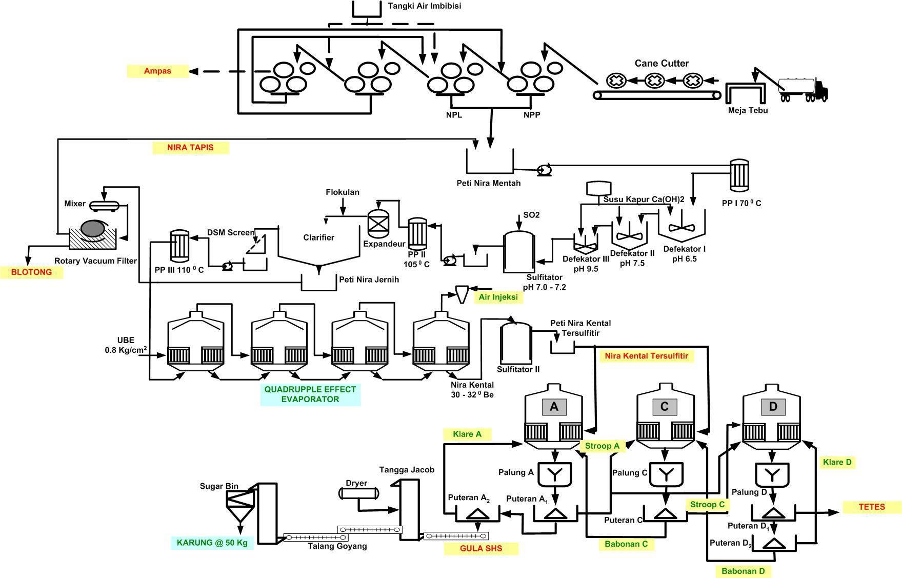 Makalah Proses Pembuatan Gula Jamu Jamu